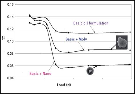 load-moly-nano.png